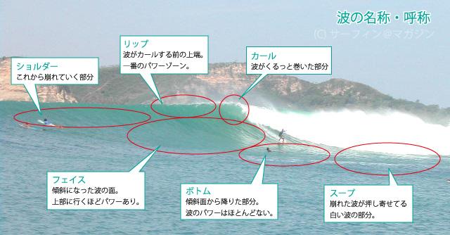 波の知識とメカニズム