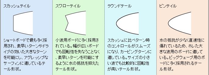 テール形状