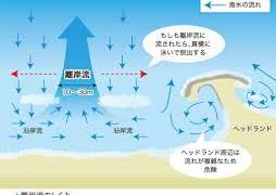 【画像】波の選び方、地形の知識、離岸流(カレント)知識など、初心者閲覧必見!
