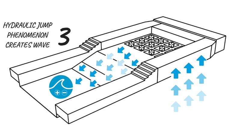 UNITサーフプールは最大かつ最も効率的な人工的な波を形成します_3